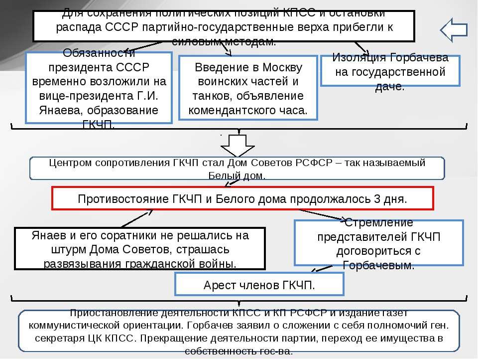Обязанности президента СССР временно возложили на вице-президента Г.И. Янаева...
