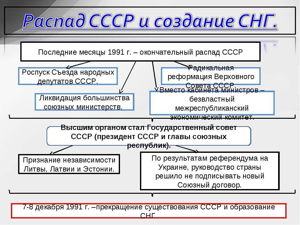 Последние месяцы 1991 г. – окончательный распад СССР Роспуск Съезда народных ...