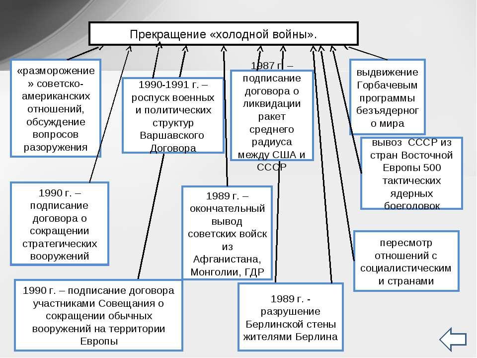 Прекращение «холодной войны». «разморожение» советско-американских отношений,...