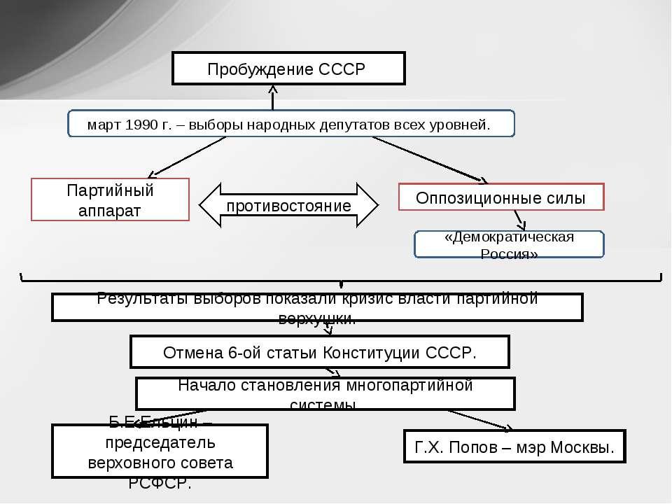 Пробуждение СССР март 1990 г. – выборы народных депутатов всех уровней. Парти...
