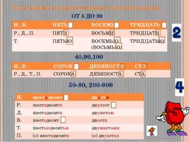 Склонение количественных числительных ОТ 5 ДО 30 40,90,100 50-80, 200-900 И.,...