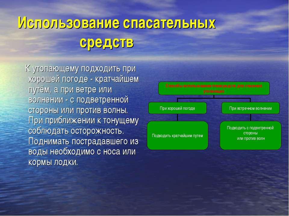 Использование спасательных средств К утопающему подходить при хорошей погоде ...
