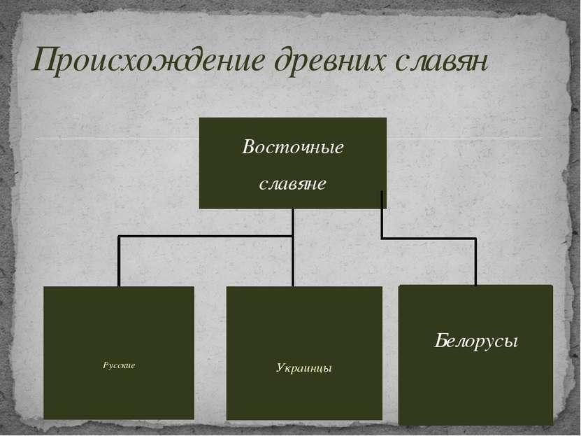 Восточные славяне Русские Украинцы Происхождение древних славян Белорусы