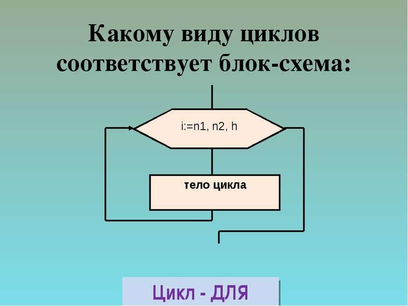 Какому виду циклов соответствует блок-схема: Цикл - ДЛЯ