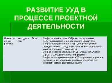 РАЗВИТИЕ УУД В ПРОЦЕССЕ ПРОЕКТНОЙ ДЕЯТЕЛЬНОСТИ Представление работы Координат...