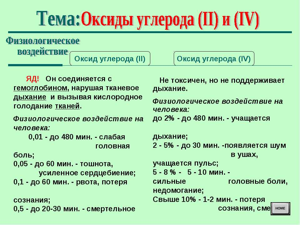 Оксид углерода (II) Оксид углерода (IV) ЯД! Он соединяется с гемоглобином, на...