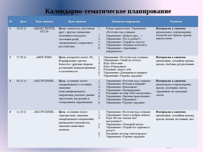 Календарно-тематическое планирование № Дата Тема занятия Цель занятия Элемент...