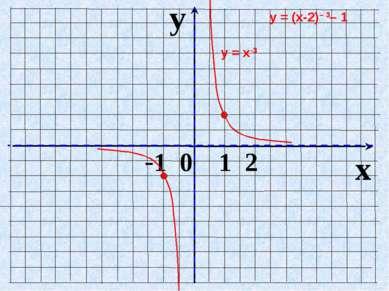 y x -1 0 1 2 у = х-3 у = (х-2)– 3– 1
