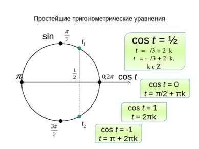 Простейшие тригонометрические уравнения sin cos t cos t = ½ t₁ = π/3 + 2πk t₂...
