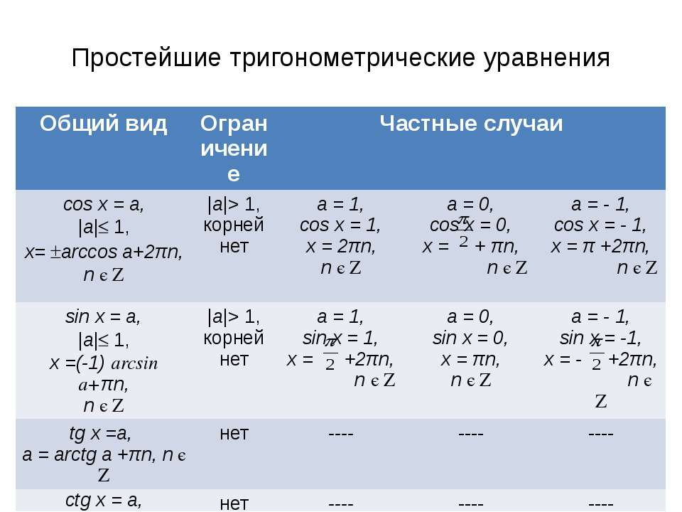 Простейшие тригонометрические уравнения Общий вид Ограничение Частные случаи ...