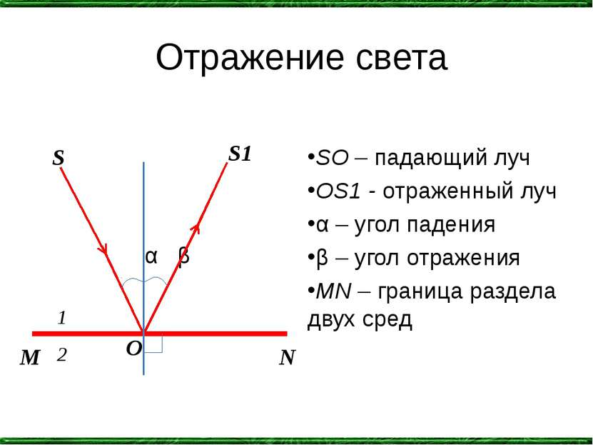 Отражение света α β SO – падающий луч OS1 - отраженный луч α – угол падения β...