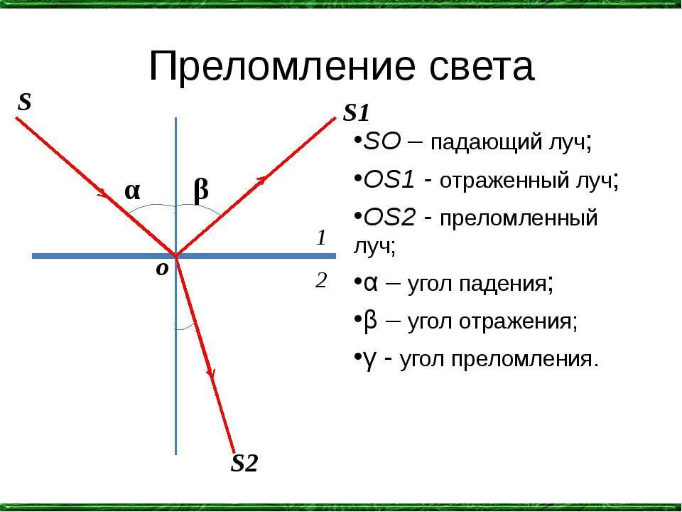Преломление света SO – падающий луч; OS1 - отраженный луч; OS2 - преломленный...