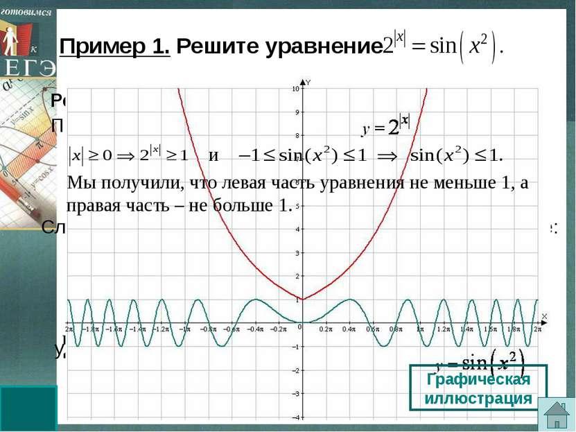 удовлетворяет второму уравнению. Решение. Оценим обе части уравнения. При все...