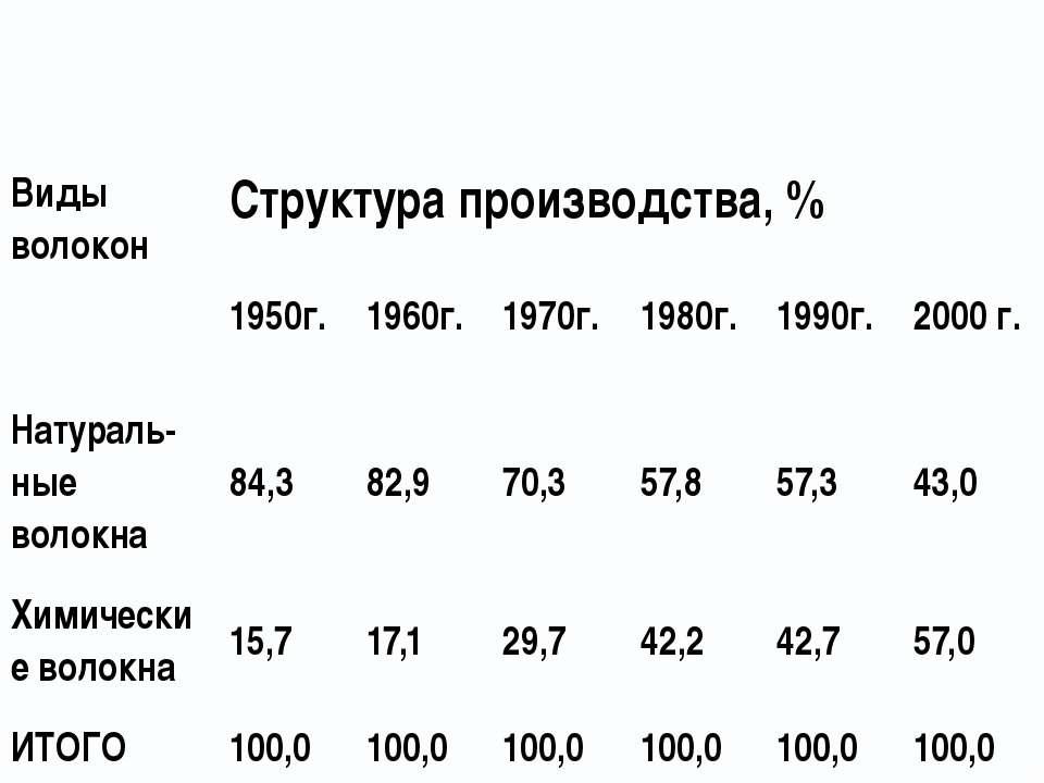 Виды волокон Структура производства, % 1950г. 1960г. 1970г. 1980г. 1990г. 200...