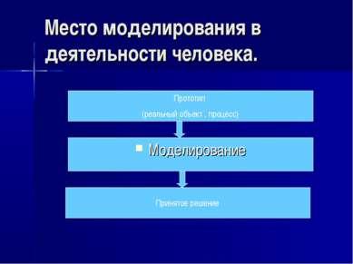 Место моделирования в деятельности человека. Моделирование Принятое решение П...