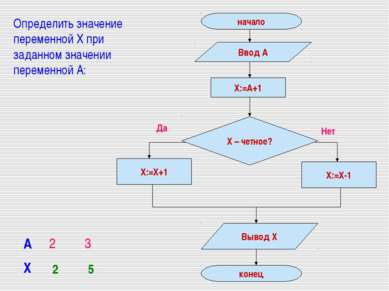 Определить значение переменной Х при заданном значении переменной А: 2 5 А 2 3 Х