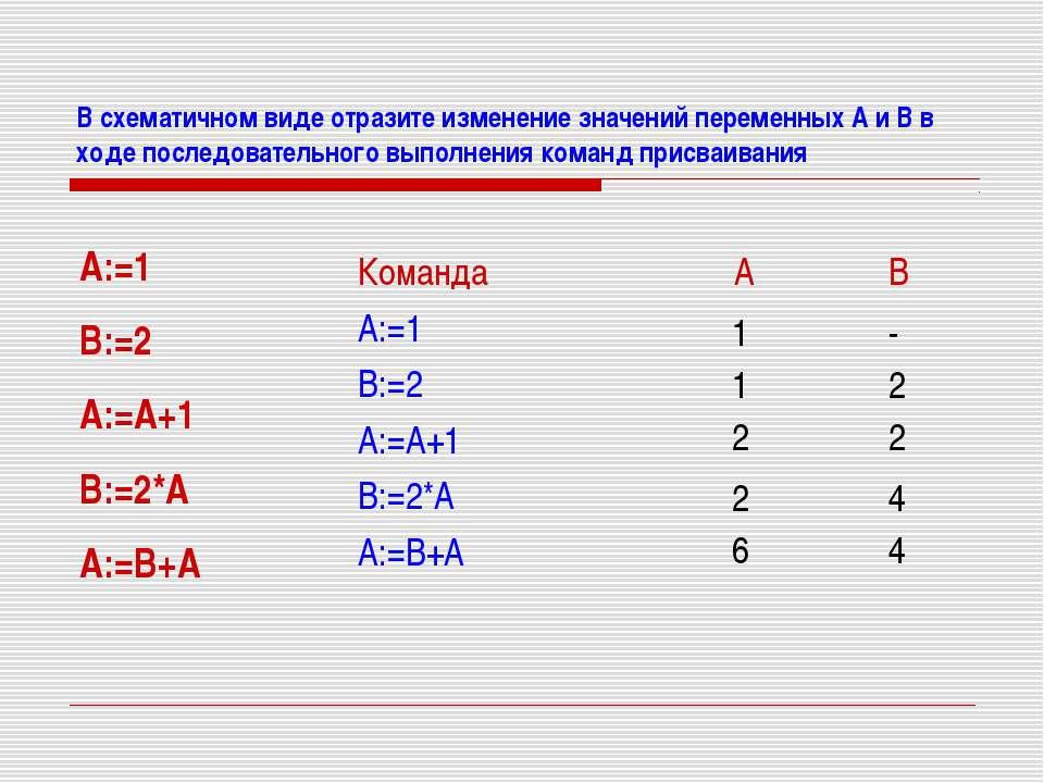В схематичном виде отразите изменение значений переменных А и В в ходе послед...