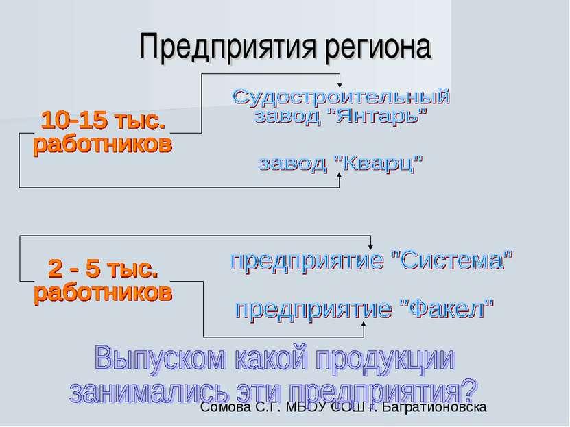 Предприятия региона Сомова С.Г. МБОУ СОШ г. Багратионовска