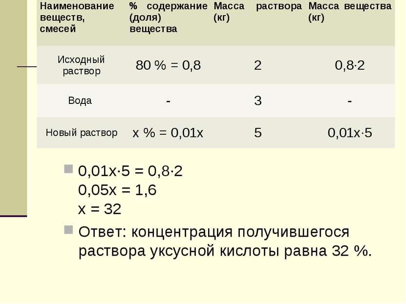 0,01х·5 = 0,8·2 0,05х = 1,6 х = 32 Ответ: концентрация получившегося раствор...