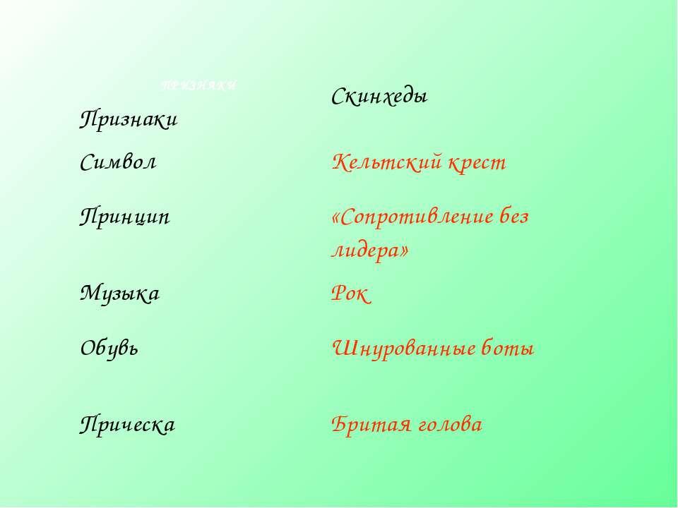 ПРИЗНАКИ Признаки Скинхеды Символ Кельтский крест Принцип «Сопротивление без ...