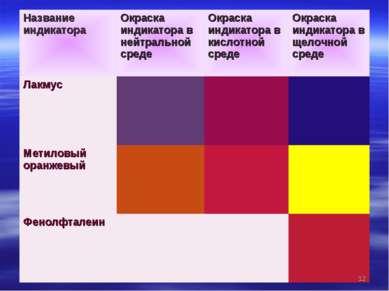 * Название индикатора Окраска индикатора в нейтральной среде Окраска индикато...