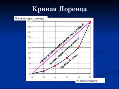 Глава 2. Экономика домохозяйства 13. Благосостояние Кривая Лоренца Линия абсо...