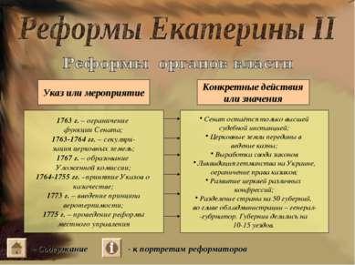 Указ или мероприятие Конкретные действия или значения 1763 г. – ограничение ф...