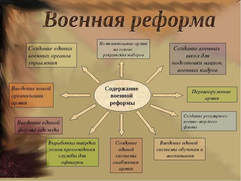 Содержание военной реформы Создание единой системы снабжения армии Выработка ...
