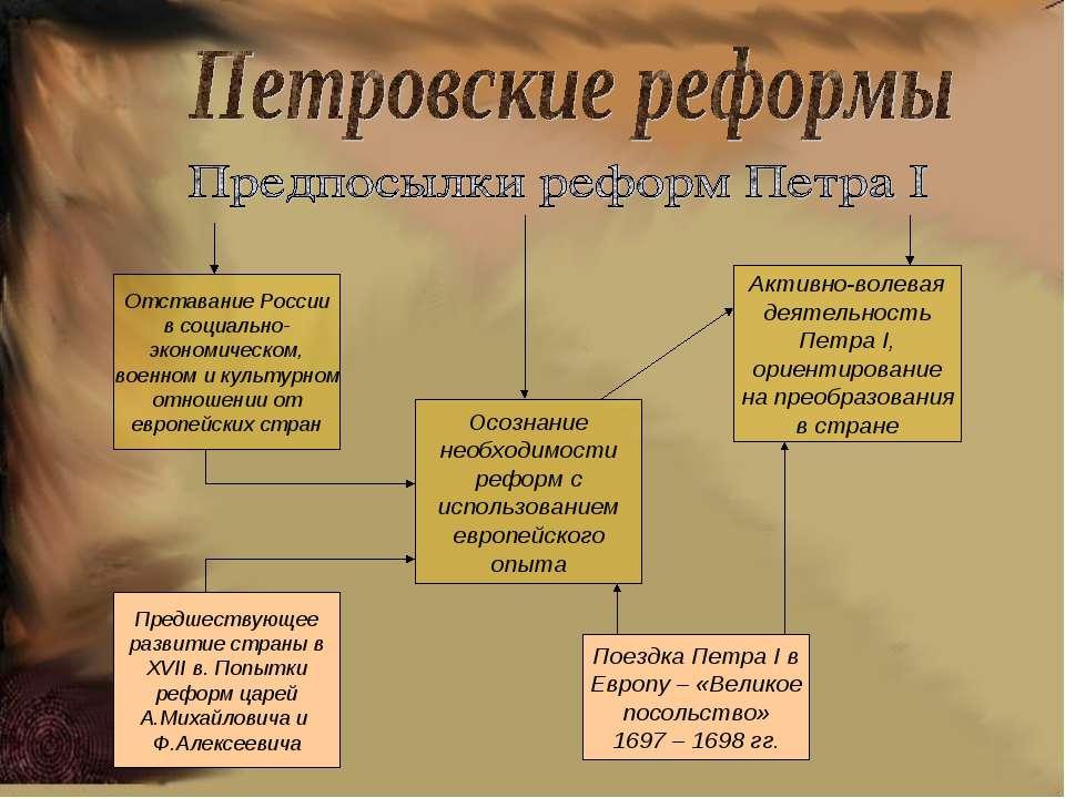 Отставание России в социально- экономическом, военном и культурном отношении ...