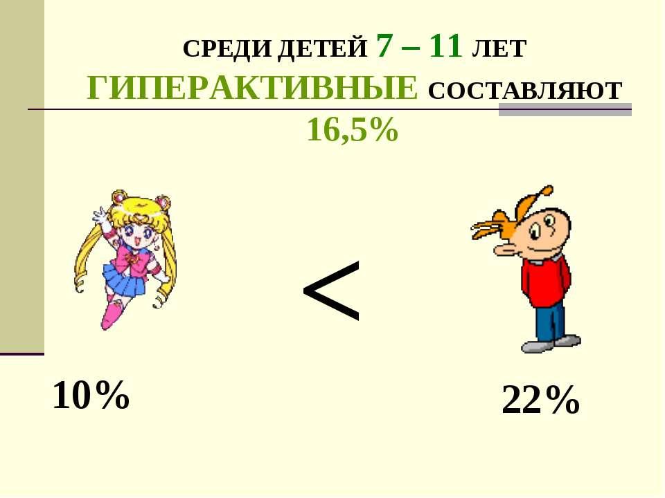 СРЕДИ ДЕТЕЙ 7 – 11 ЛЕТ ГИПЕРАКТИВНЫЕ СОСТАВЛЯЮТ 16,5% 10% 22%