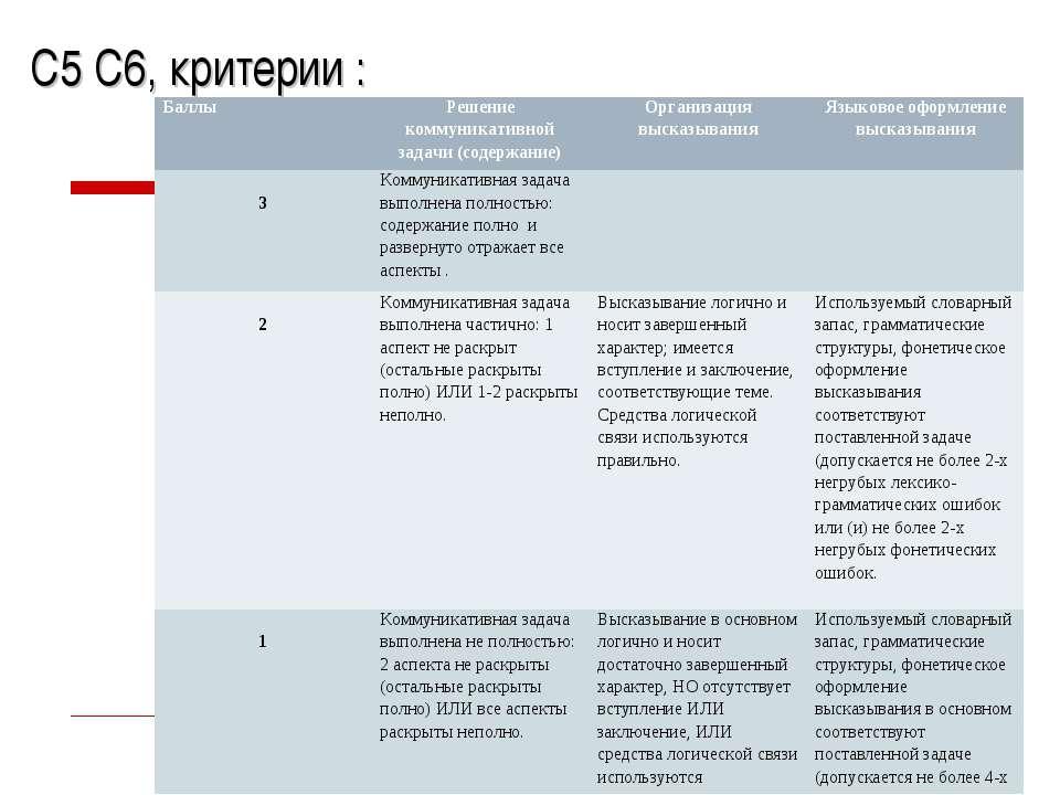С5 С6, критерии : Баллы Решение коммуникативной задачи (содержание) Организац...