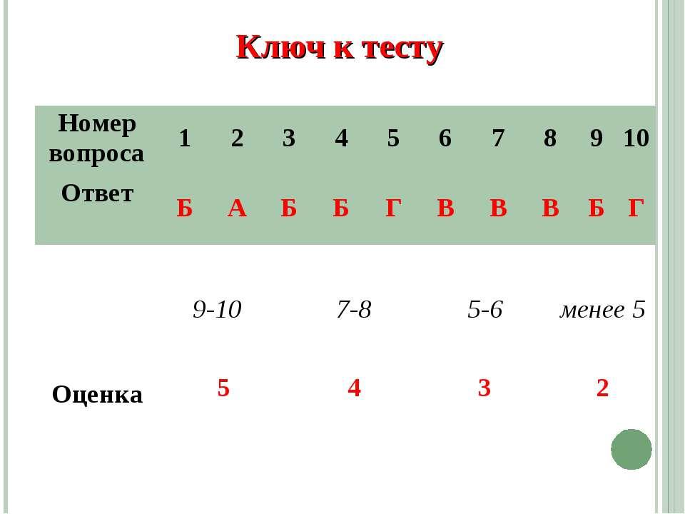 Ключ к тесту Номер вопроса 1 2 3 4 5 6 7 8 9 10 Ответ Б А Б Б Г В В В Б Г 9-1...