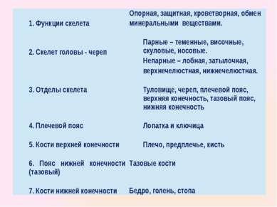 1. Функции скелета Опорная, защитная, кроветворная, обмен минеральными вещест...