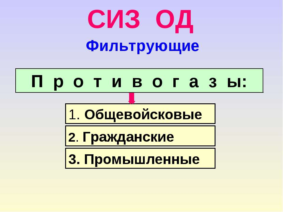 СИЗ ОД 1. Общевойсковые 2. Гражданские 3. Промышленные П р о т и в о г а з ы:...