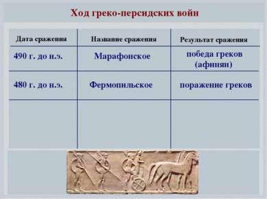Ход греко-персидских войн 490 г. до н.э. Марафонское победа греков (афинян) 4...