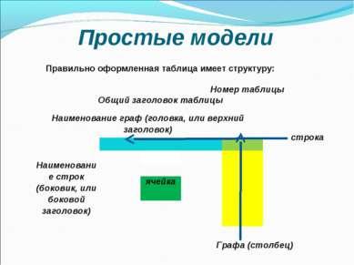 Простые модели Правильно оформленная таблица имеет структуру: Номер таблицы О...