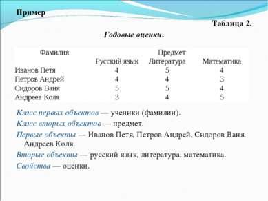 Пример Таблица 2. Годовые оценки. Класс первых объектов — ученики (фамилии). ...