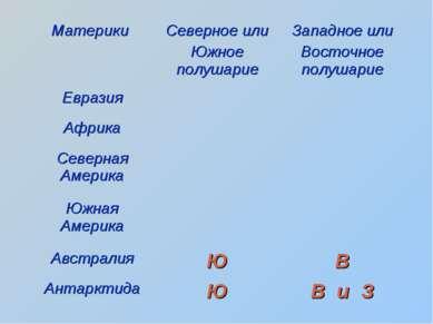 Материки Северное или Южное полушарие Западное или Восточное полушарие Еврази...