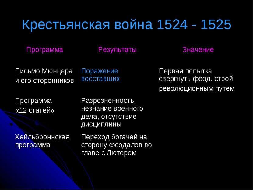 Крестьянская война 1524 - 1525