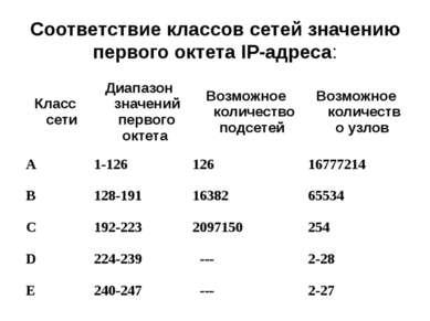 Соответствие классов сетей значению первого октета IP-адреса: Класс сети Диап...