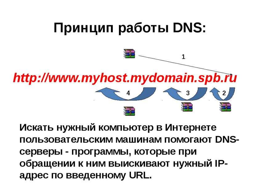 http://www.myhost.mydomain.spb.ru Принцип работы DNS: 1 2 3 4 Искать нужный к...