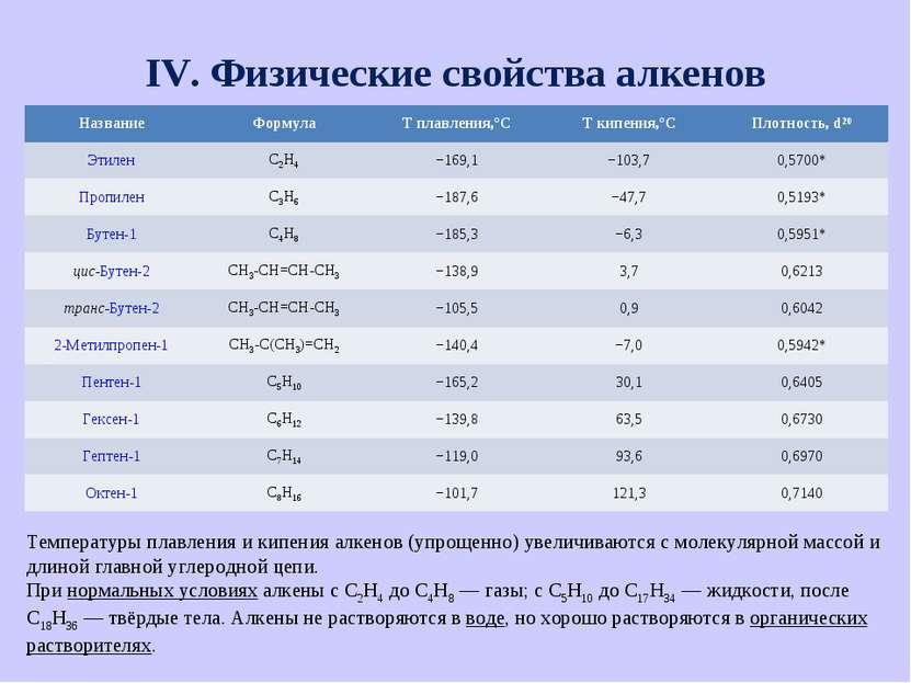 IV. Физические свойства алкенов Температуры плавления и кипения алкенов (упро...