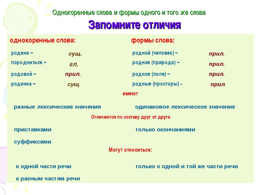 Однокоренные слова и формы одного и того же слова Запомните отличия сущ. гл. ...