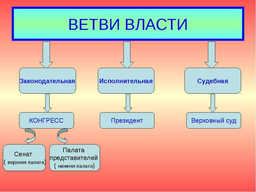 ВЕТВИ ВЛАСТИ Законодательная Исполнительная Судебная КОНГРЕСС Президент Верхо...