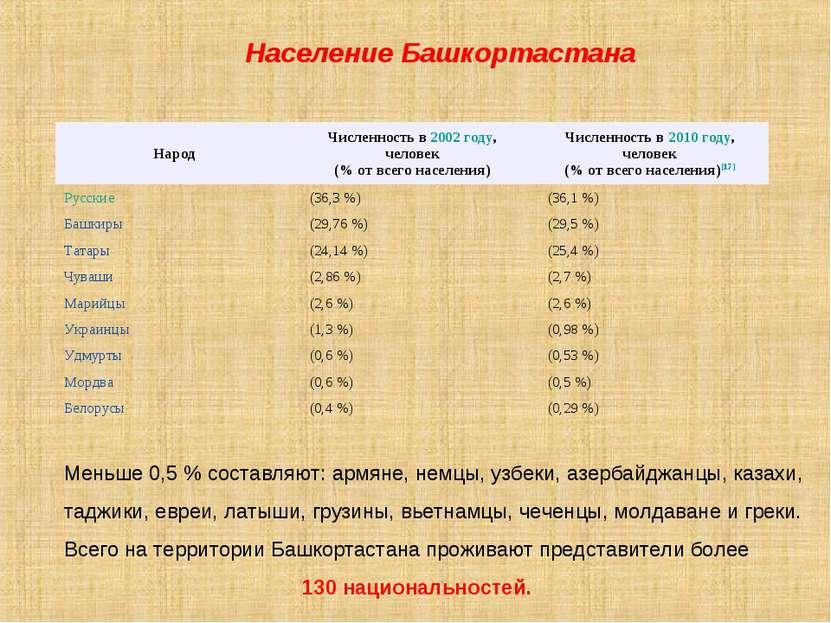 Население Башкортастана Меньше 0,5 % составляют: армяне, немцы, узбеки, азерб...