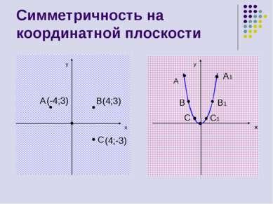 Симметричность на координатной плоскости y x A B(4;3) C y x A A1 B1 B C C1 (-...