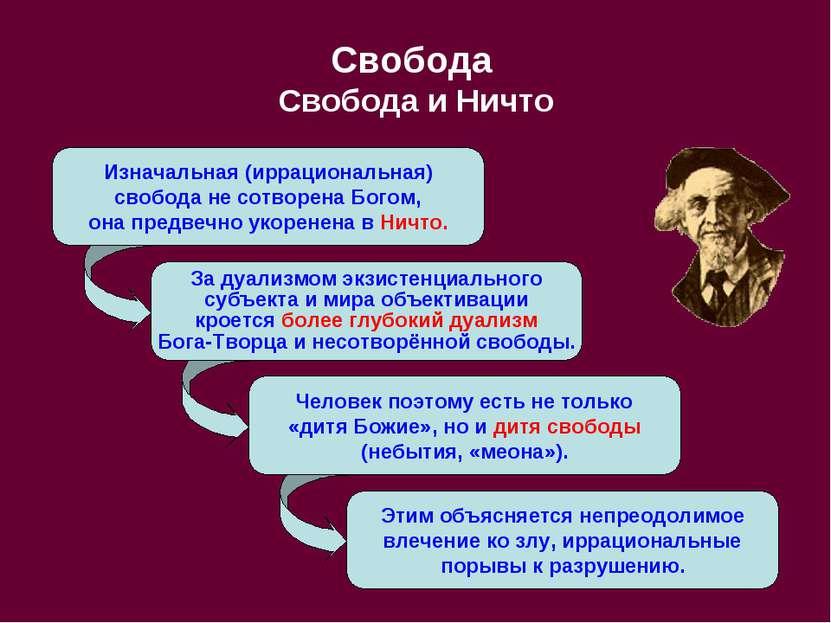Изначальная (иррациональная) свобода не сотворена Богом, она предвечно укорен...