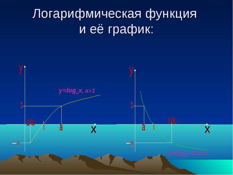 Логарифмическая функция и её график: y=logax, 0