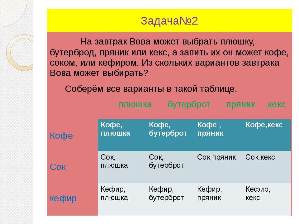 Задача№2 На завтрак Вова может выбрать плюшку, бутерброд, пряник или кекс, а ...