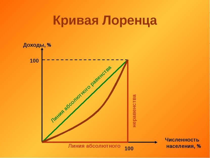 Кривая Лоренца Доходы, % Численность населения, % 100 100 Линия абсолютного р...